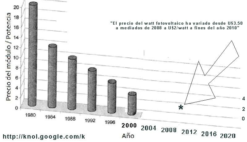 precios historicos panel fotovoltaico
