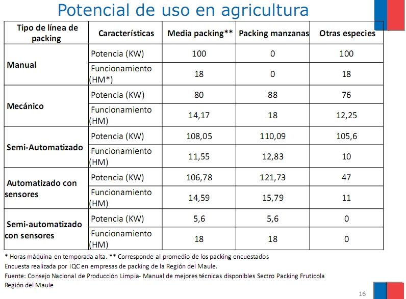 potencialagricultura